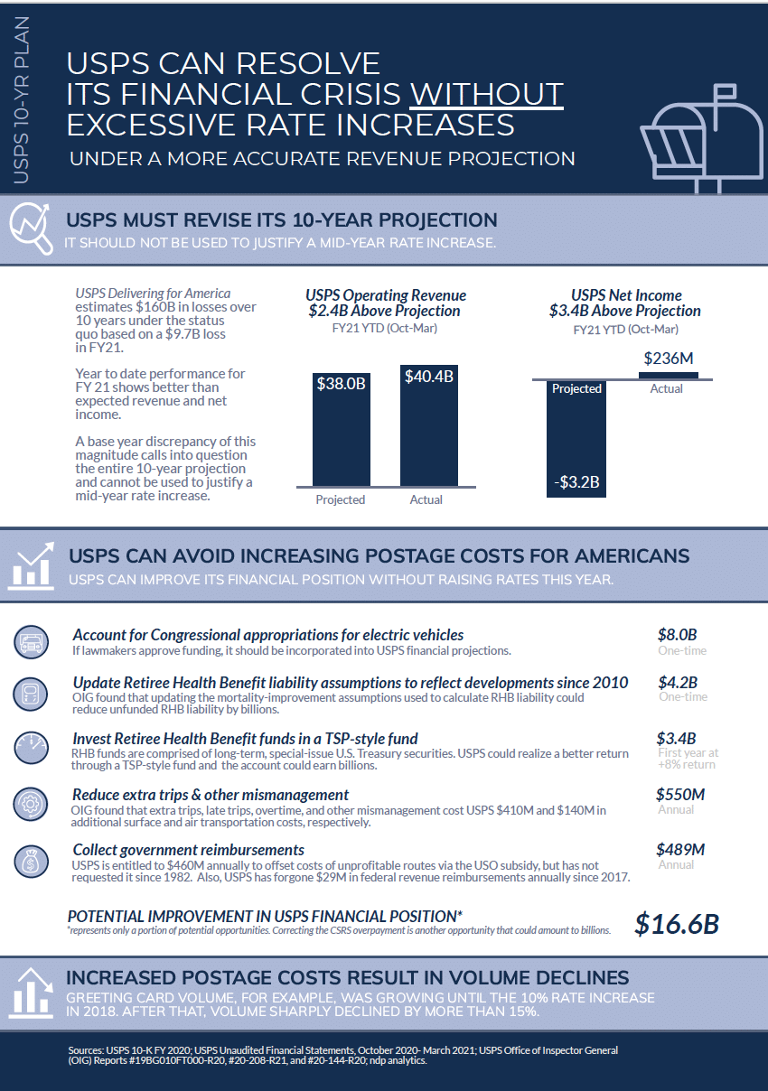 USPS Infographic Final 05112021
